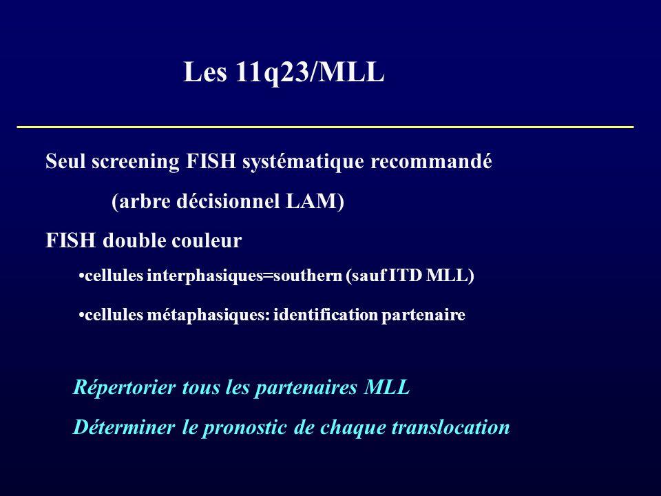 Les 11q23/MLL Seul screening FISH systématique recommandé (arbre décisionnel LAM) FISH double couleur cellules interphasiques=southern (sauf ITD MLL)