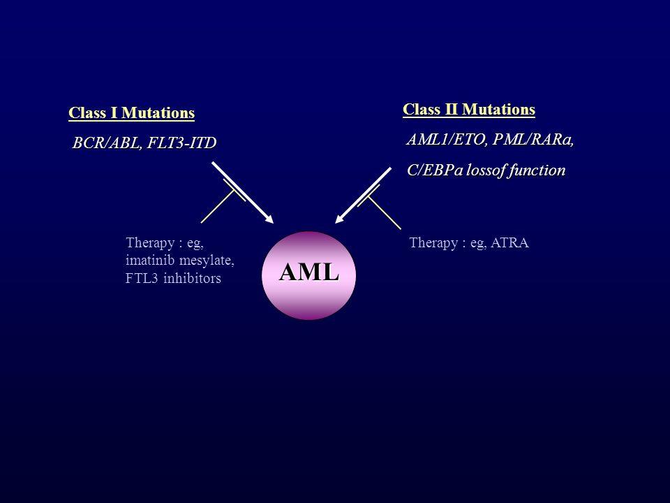 Class II Mutations AML1/ETO, PML/RARa, C/EBPa lossof function C/EBPa lossof function Class I Mutations BCR/ABL, FLT3-ITD BCR/ABL, FLT3-ITD Therapy : e