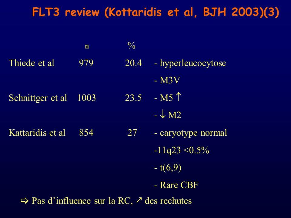 FLT3 review (Kottaridis et al, BJH 2003)(3) n % Thiede et al 97920.4- hyperleucocytose - M3V Schnittger et al 100323.5- M5 - M2 Kattaridis et al 854 2