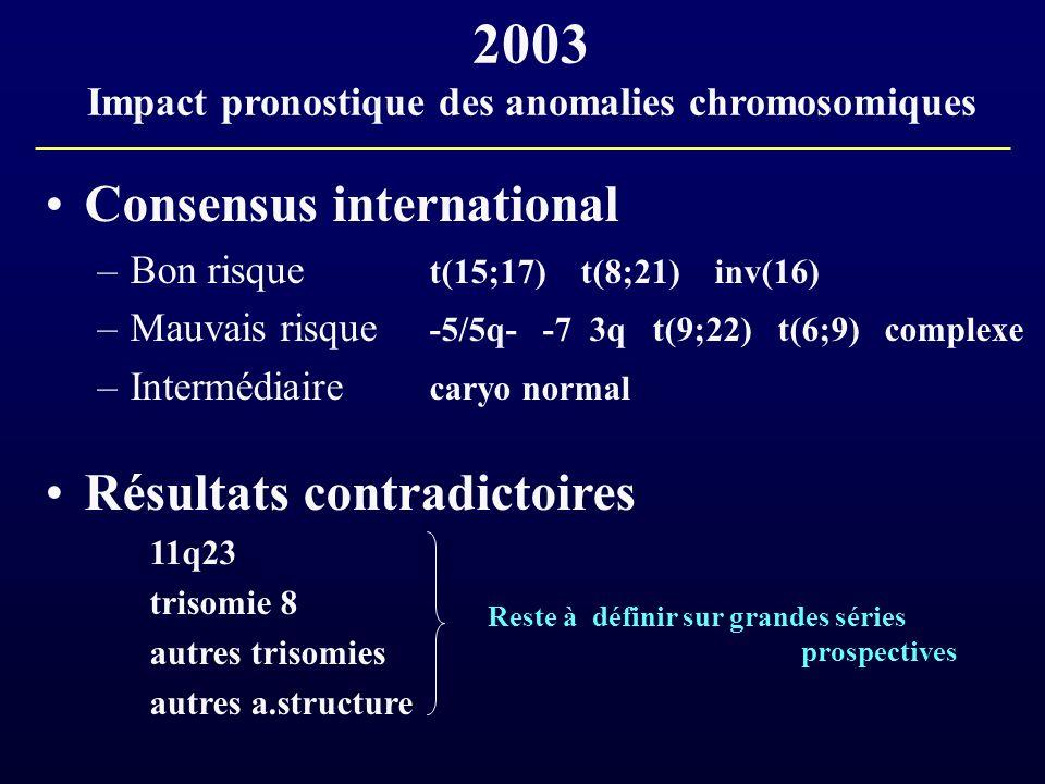 2003 Impact pronostique des anomalies chromosomiques Consensus international –Bon risque t(15;17) t(8;21) inv(16) –Mauvais risque -5/5q- -7 3q t(9;22)