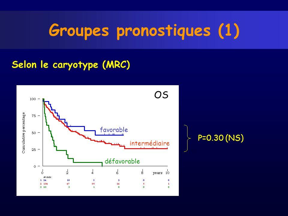 Groupes pronostiques (1) Selon le caryotype (MRC) favorable intermédiaire défavorable P=0.30 (NS) OS