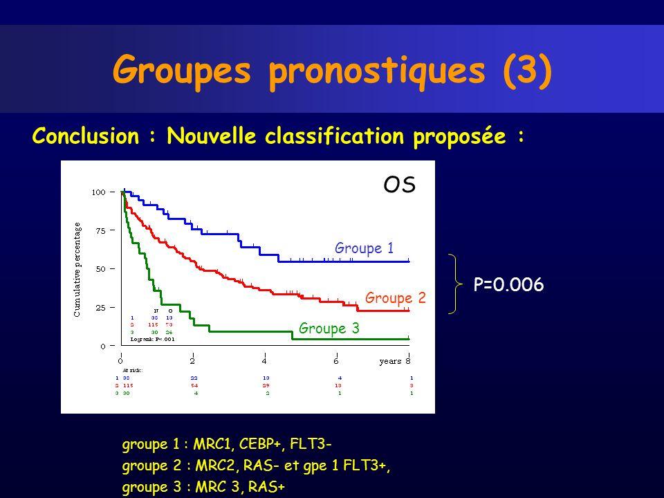 Groupes pronostiques (3) Conclusion : Nouvelle classification proposée : P=0.006 Groupe 1 Groupe 3 Groupe 2 groupe 1 : MRC1, CEBP+, FLT3- groupe 2 : M