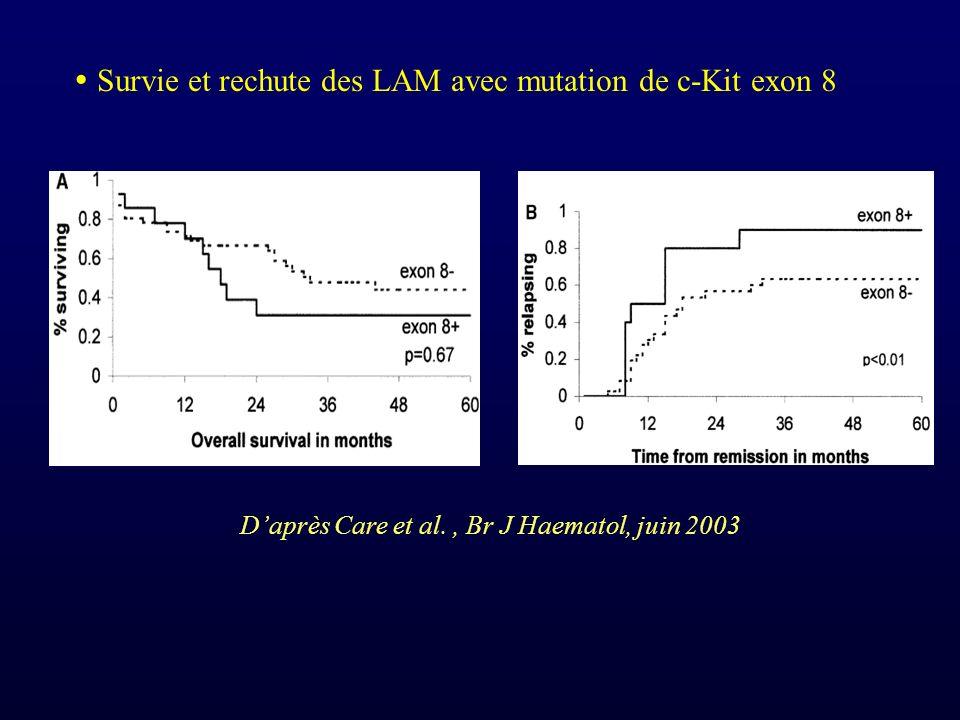 Survie et rechute des LAM avec mutation de c-Kit exon 8 Daprès Care et al., Br J Haematol, juin 2003