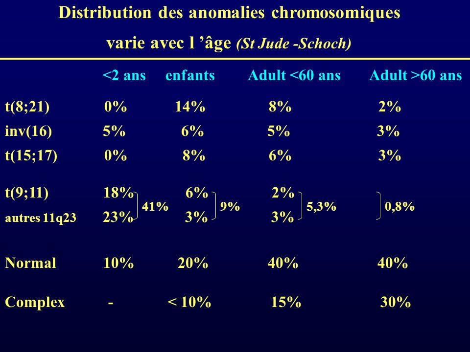 Distribution des anomalies chromosomiques varie avec l âge (St Jude -Schoch) <2 ansenfantsAdult <60 ansAdult >60 ans t(8;21) 0% 14% 8% 2% inv(16) 5% 6