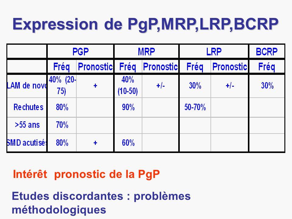 Etudes discordantes : problèmes méthodologiques Expression de PgP,MRP,LRP,BCRP Intérêt pronostic de la PgP