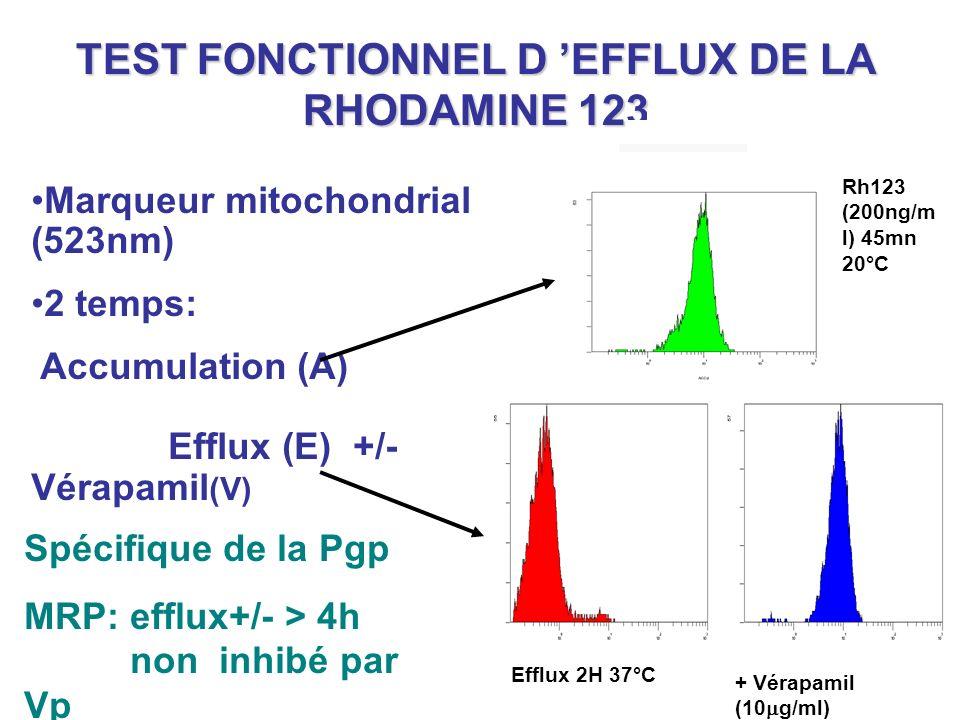 TEST FONCTIONNEL D EFFLUX DE LA RHODAMINE 123 Rh123 (200ng/m l) 45mn 20°C Efflux 2H 37°C + Vérapamil (10 g/ml) Spécifique de la Pgp MRP: efflux+/- > 4