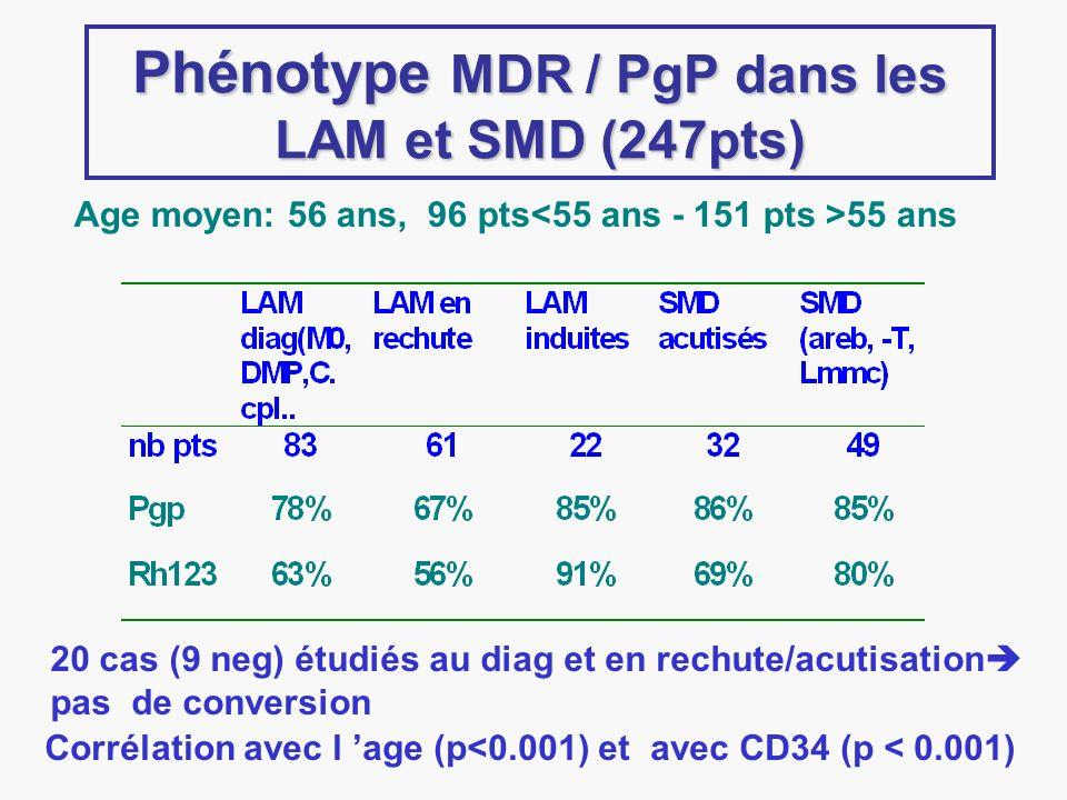 Phénotype MDR / PgP dans les LAM et SMD (247pts) Corrélation avec l age (p<0.001) et avec CD34 (p < 0.001) Age moyen: 56 ans, 96 pts 55 ans 20 cas (9