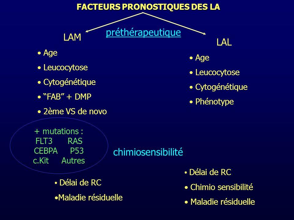 FACTEURS PRONOSTIQUES DES LA LAM Age Leucocytose Cytogénétique FAB + DMP 2ème VS de novo + mutations : FLT3 RAS CEBPA P53 c.Kit Autres LAL Age Leucocy
