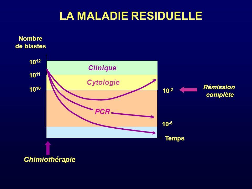 LA MALADIE RESIDUELLE Temps Rémission complète Clinique Nombre de blastes 10 11 10 10 12 Cytologie Chimiothérapie PCR 10 -2 10 -5