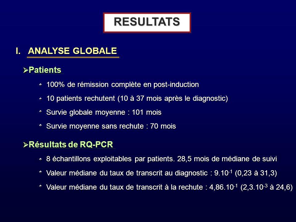RESULTATS I. ANALYSE GLOBALE Patients Patients 100% de rémission complète en post-induction 10 patients rechutent (10 à 37 mois après le diagnostic) S