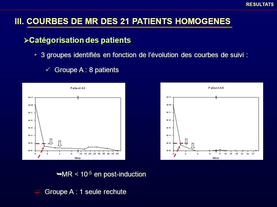 III. COURBES DE MR DES 21 PATIENTS HOMOGENES Catégorisation des patients Catégorisation des patientsRESULTATS 3 groupes identifiés en fonction de lévo
