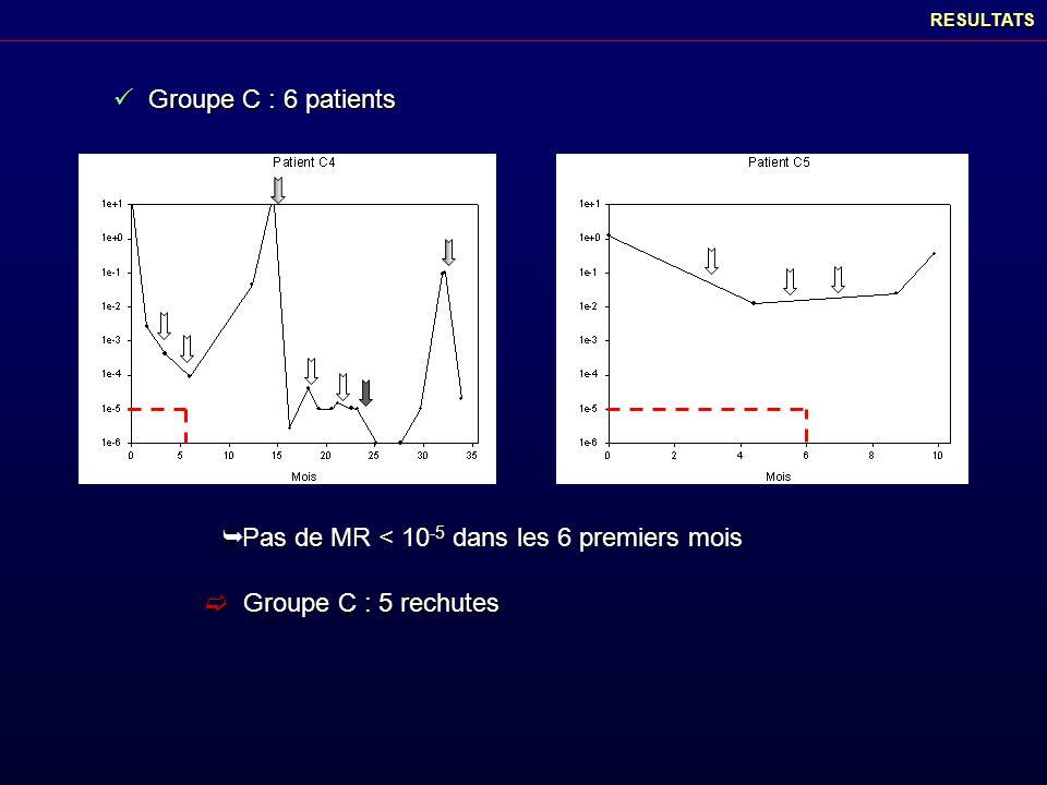 RESULTATS Groupe C : 6 patients Groupe C : 6 patients Pas de MR < 10 -5 dans les 6 premiers mois Pas de MR < 10 -5 dans les 6 premiers mois Groupe C :