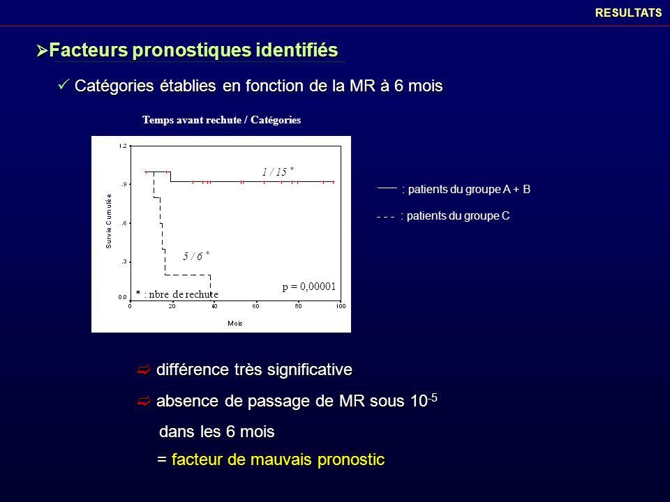 Catégories établies en fonction de la MR à 6 mois Catégories établies en fonction de la MR à 6 moisRESULTATS Temps avant rechute / Catégories p = 0,00