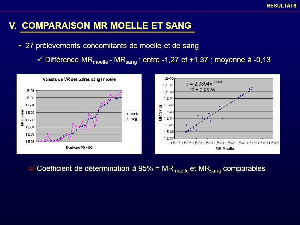 RESULTATS V. COMPARAISON MR MOELLE ET SANG 27 prélèvements concomitants de moelle et de sang Différence MR moelle - MR sang : entre -1,27 et +1,37 ; m