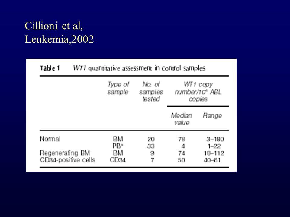 Cillioni et al, Leukemia,2002