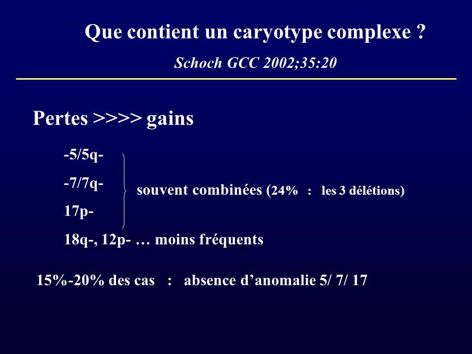 Que contient un caryotype complexe ? Schoch GCC 2002;35:20 -5/5q- -7/7q- 17p- 18q-, 12p- … moins fréquents souvent combinées ( 24% : les 3 délétions)