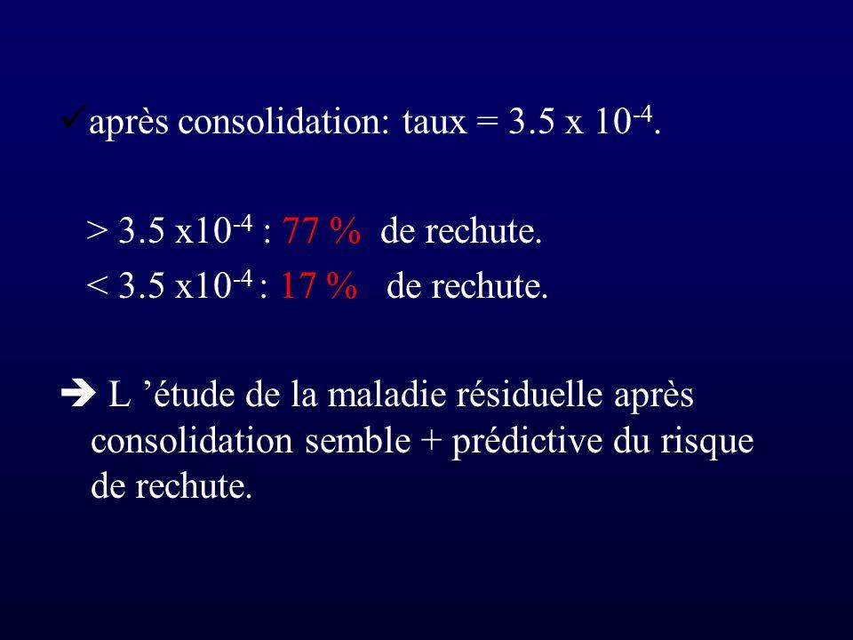 après consolidation: taux = 3.5 x 10 -4. > 3.5 x10 -4 : 77 % de rechute. < 3.5 x10 -4 : 17 % de rechute. L étude de la maladie résiduelle après consol