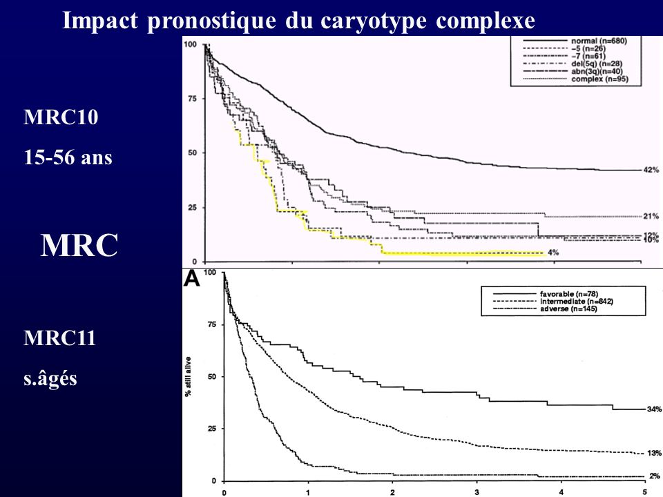 Impact pronostique du caryotype complexe MRC10 15-56 ans MRC11 s.âgés MRC