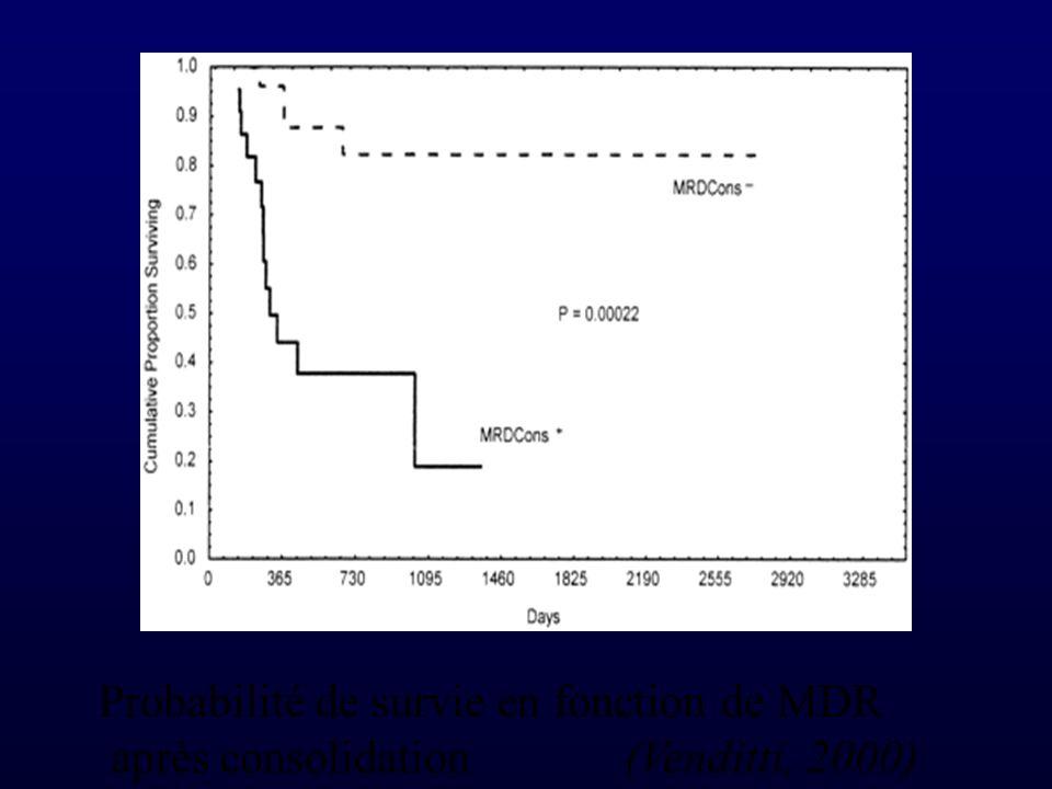 Probabilité de survie en fonction de MDR après consolidation(Venditti, 2000)