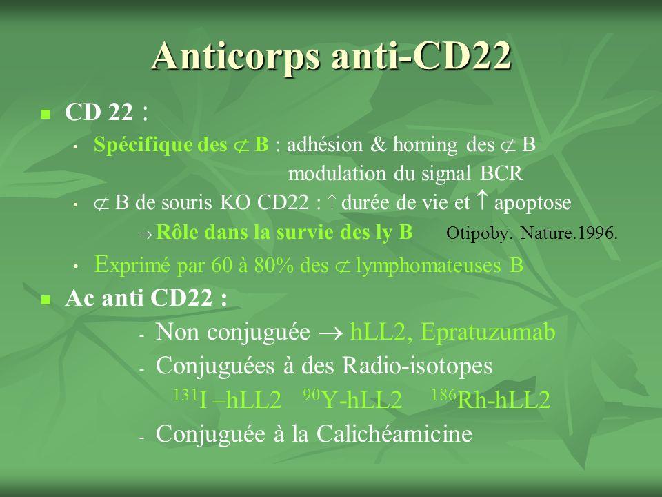 Anticorps anti-CD22 CD 22 : Spécifique des B : adhésion & homing des B modulation du signal BCR B de souris KO CD22 : durée de vie et apoptose Rôle dans la survie des ly B Otipoby.