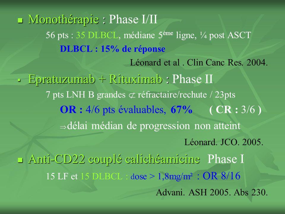 Monothérapie : Monothérapie : Phase I/II 56 pts : 35 DLBCL, médiane 5 ème ligne, ¼ post ASCT DLBCL : 15% de réponse Léonard et al.