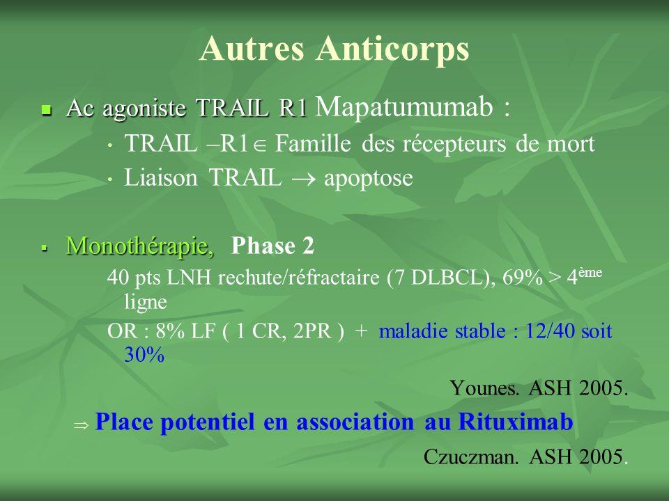 Autres Anticorps Ac agoniste TRAIL R1 Ac agoniste TRAIL R1 Mapatumumab : TRAIL –R1 Famille des récepteurs de mort Liaison TRAIL apoptose Monothérapie, Monothérapie, Phase 2 40 pts LNH rechute/réfractaire (7 DLBCL), 69% > 4 ème ligne OR : 8% LF ( 1 CR, 2PR ) + maladie stable : 12/40 soit 30% Younes.