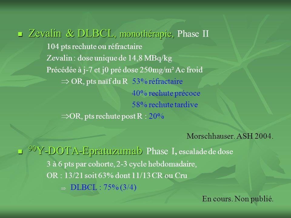 Zevalin & DLBCL, monothérapie, Zevalin & DLBCL, monothérapie, Phase II 104 pts rechute ou réfractaire Zevalin : dose unique de 14,8 MBq/kg Précédée à j-7 et j0 pré dose 250mg/m² Ac froid OR, pts naïf du R 53% réfractaire 40% rechute précoce 58% rechute tardive OR, pts rechute post R : 20% Morschhauser.