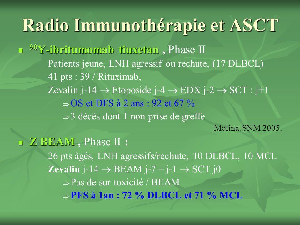 Radio Immunothérapie et ASCT 90 Y-ibritumomab tiuxetan 90 Y-ibritumomab tiuxetan, Phase II Patients jeune, LNH agressif ou rechute, (17 DLBCL) 41 pts : 39 / Rituximab, Zevalin j-14 Etoposide j-4 EDX j-2 SCT : j+1 OS et DFS à 2 ans : 92 et 67 % 3 décès dont 1 non prise de greffe Molina.
