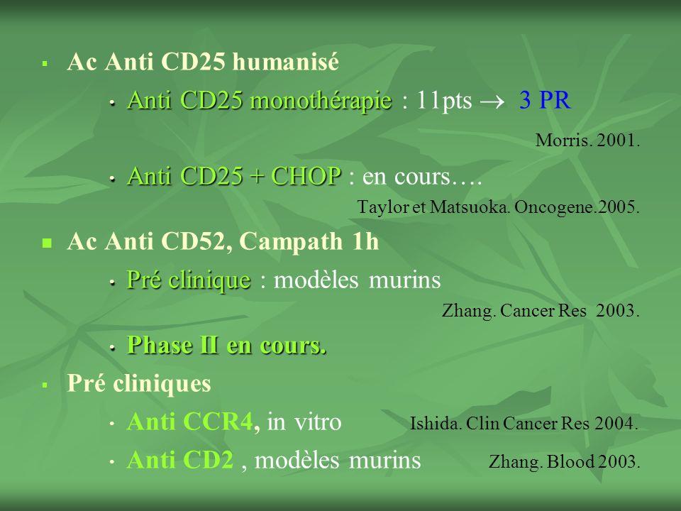 Ac Anti CD25 humanisé Anti CD25 monothérapie Anti CD25 monothérapie : 11pts 3 PR Morris.