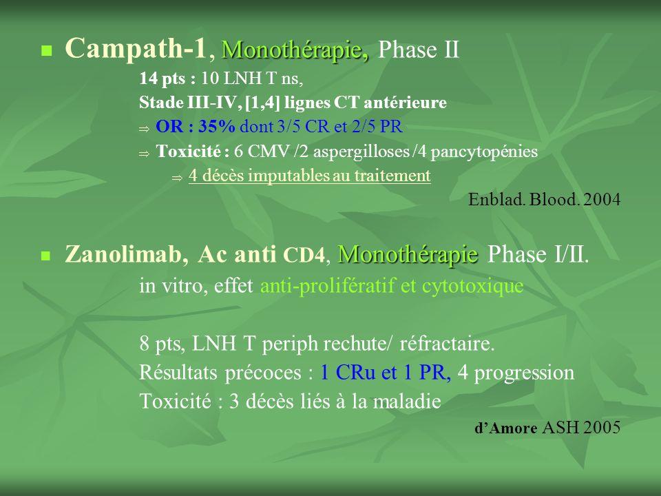 Monothérapie, Campath-1, Monothérapie, Phase II 14 pts : 10 LNH T ns, Stade III-IV, [1,4] lignes CT antérieure OR : 35% dont 3/5 CR et 2/5 PR Toxicité : 6 CMV /2 aspergilloses /4 pancytopénies 4 décès imputables au traitement Enblad.