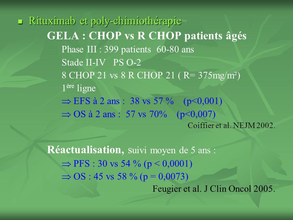 Rituximab et poly-chimiothérapie Rituximab et poly-chimiothérapie GELA : CHOP vs R CHOP patients âgés Phase III : 399 patients 60-80 ans Stade II-IV PS O-2 8 CHOP 21 vs 8 R CHOP 21 ( R= 375mg/m²) 1 ère ligne EFS à 2 ans : 38 vs 57 % (p<0,001) OS à 2 ans : 57 vs 70% (p<0,007) Coiffier et al.