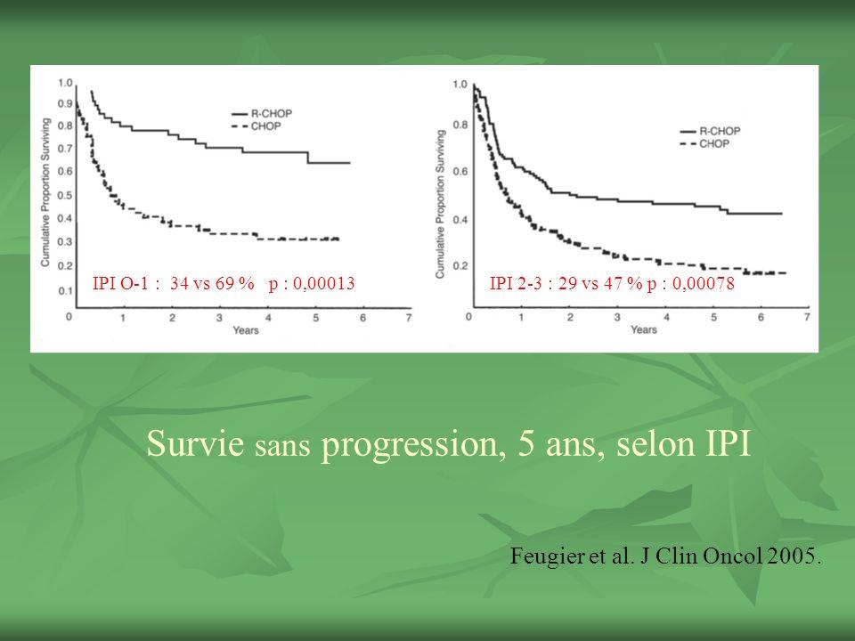 Survie sans progression, 5 ans, selon IPI IPI O-1 : 34 vs 69 % p : 0,00013IPI 2-3 : 29 vs 47 % p : 0,00078 Feugier et al.