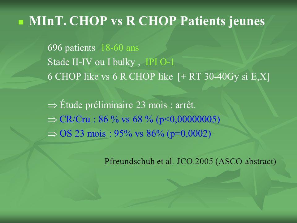 LNH T périphériques 60 à 70% des LNH T, (5 à 7% des LNH) Pts âgés : médiane 60 ans > 53% IPI 3-4, 61 % pts stade IV Ttt référence CHOP Fischer.
