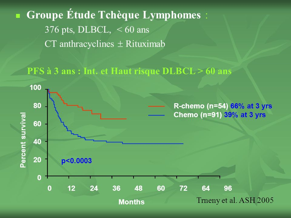 Groupe Étude Tchèque Lymphomes : 376 pts, DLBCL, < 60 ans CT anthracyclines Rituximab R-chemo (n=54) 66% at 3 yrs Chemo (n=91) 39% at 3 yrs 100 80 60