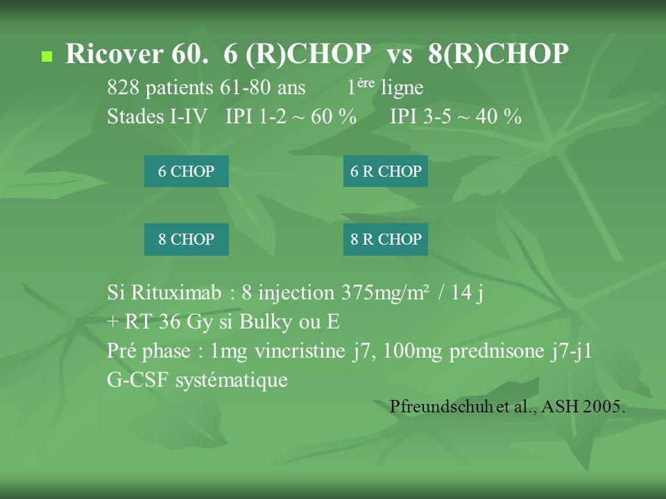 Lymphoproliférations B post transplantation