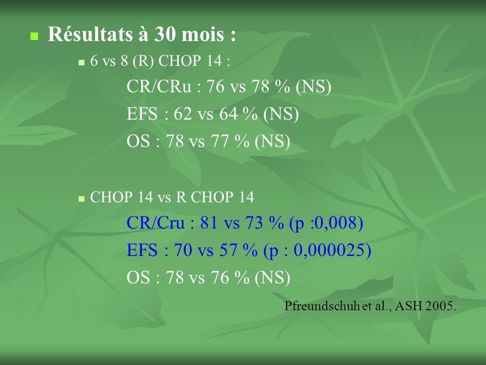 Résultats à 30 mois : 6 vs 8 (R) CHOP 14 : CR/CRu : 76 vs 78 % (NS) EFS : 62 vs 64 % (NS) OS : 78 vs 77 % (NS) CHOP 14 vs R CHOP 14 CR/Cru : 81 vs 73 % (p :0,008) EFS : 70 vs 57 % (p : 0,000025) OS : 78 vs 76 % (NS) Pfreundschuh et al., ASH 2005.