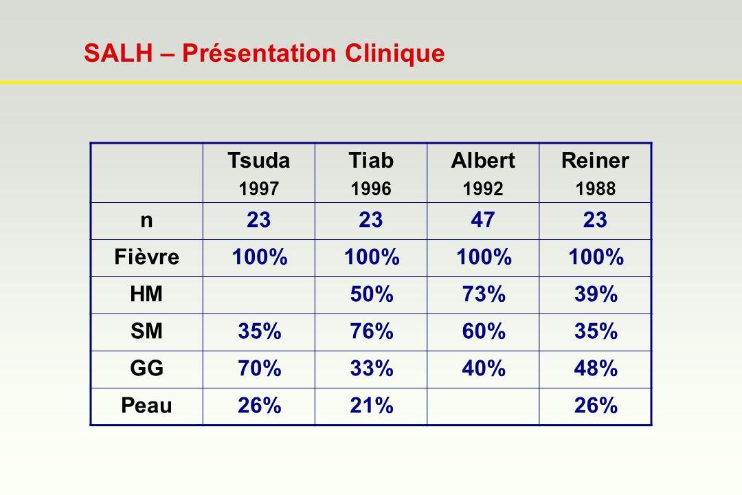 SALH – Présentation Clinique Tsuda 1997 Tiab 1996 Albert 1992 Reiner 1988 n23 4723 Fièvre100% HM50%73%39% SM35%76%60%35% GG70%33%40%48% Peau26%21%26%