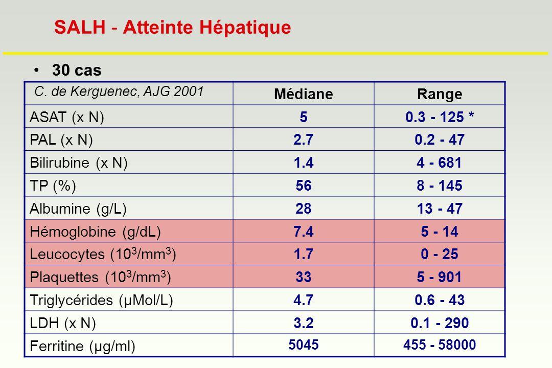 SALH - Atteinte Hépatique 30 cas C. de Kerguenec, AJG 2001 MédianeRange ASAT (x N)50.3 - 125 * PAL (x N)2.70.2 - 47 Bilirubine (x N)1.44 - 681 TP (%)5