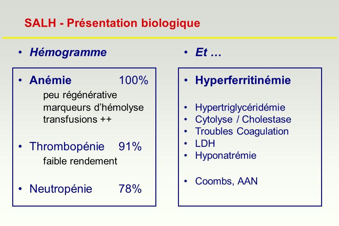 Hémogramme Anémie100% peu régénérative marqueurs dhémolyse transfusions ++ Thrombopénie91% faible rendement Neutropénie78% SALH - Présentation biologi