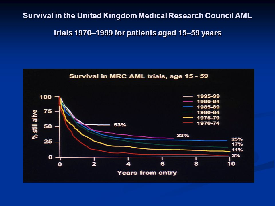 Survival in the United Kingdom Medical Research Council AML trials 1970–1999 for patients aged 15–59 years