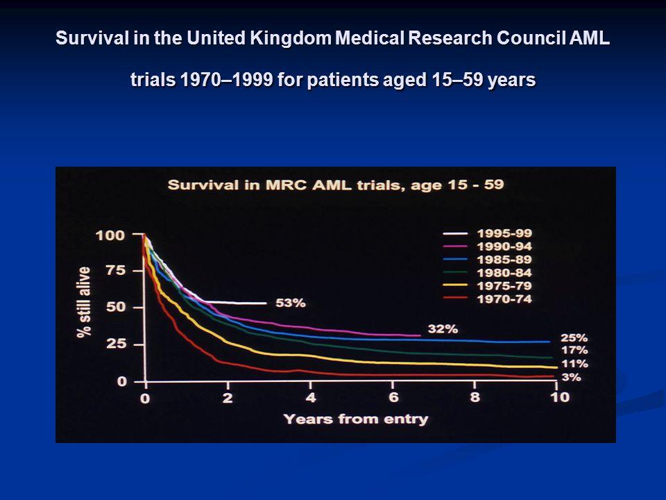 PRIMING DANS LES LAM Neuf études randomisées avec G ou GM-CSF Nombre de patients et modalités dadministration du FCH variables pas daugmentation significative du taux de RC quelques arguments en faveur du priming - Witz (Blood 1998) : augmentation de la DFS à 2 A surtout entre 55 et 65 A (57% vs 20%) p=0.002) - Lowenberg (NEJM 2003) : augmentation de la DFS à 4 A (42% vs 33%) et de la SV dans les LAM à risque standard (45% vs 35%)