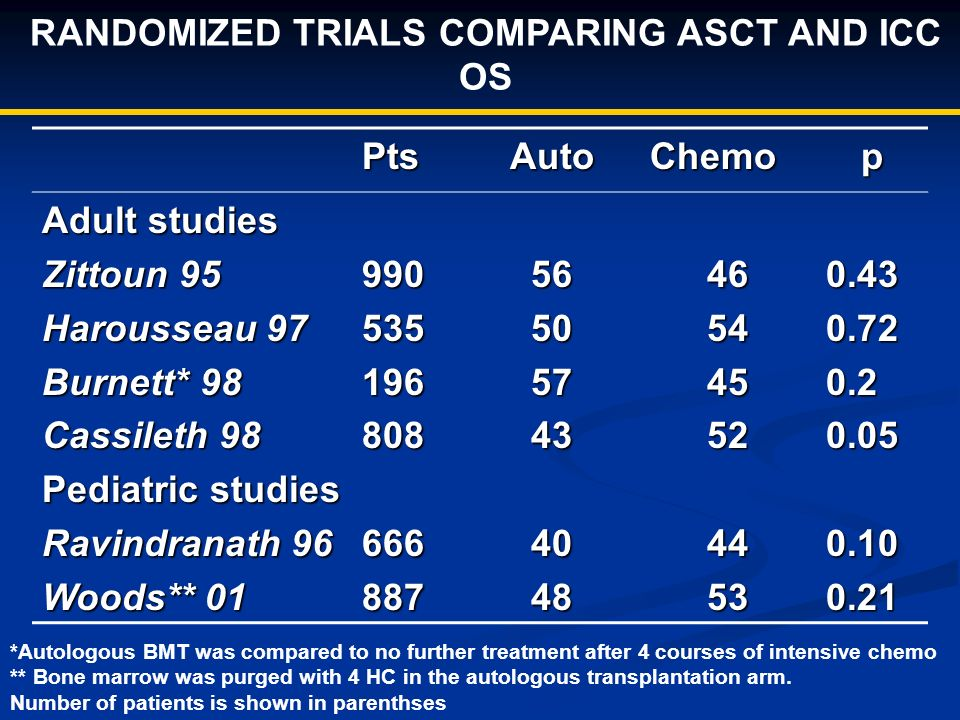 RANDOMIZED TRIALS COMPARING ASCT AND ICC OS PtsAutoChemop Adult studies Zittoun 95 Harousseau 97 Burnett* 98 Cassileth 98 Pediatric studies Ravindrana