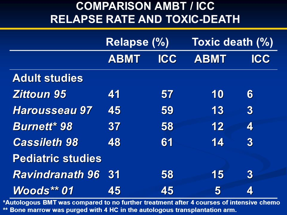 COMPARISON AMBT / ICC RELAPSE RATE AND TOXIC-DEATH ABMTICCABMTICC Adult studies Zittoun 95 Harousseau 97 Burnett* 98 Cassileth 98 Pediatric studies Ra
