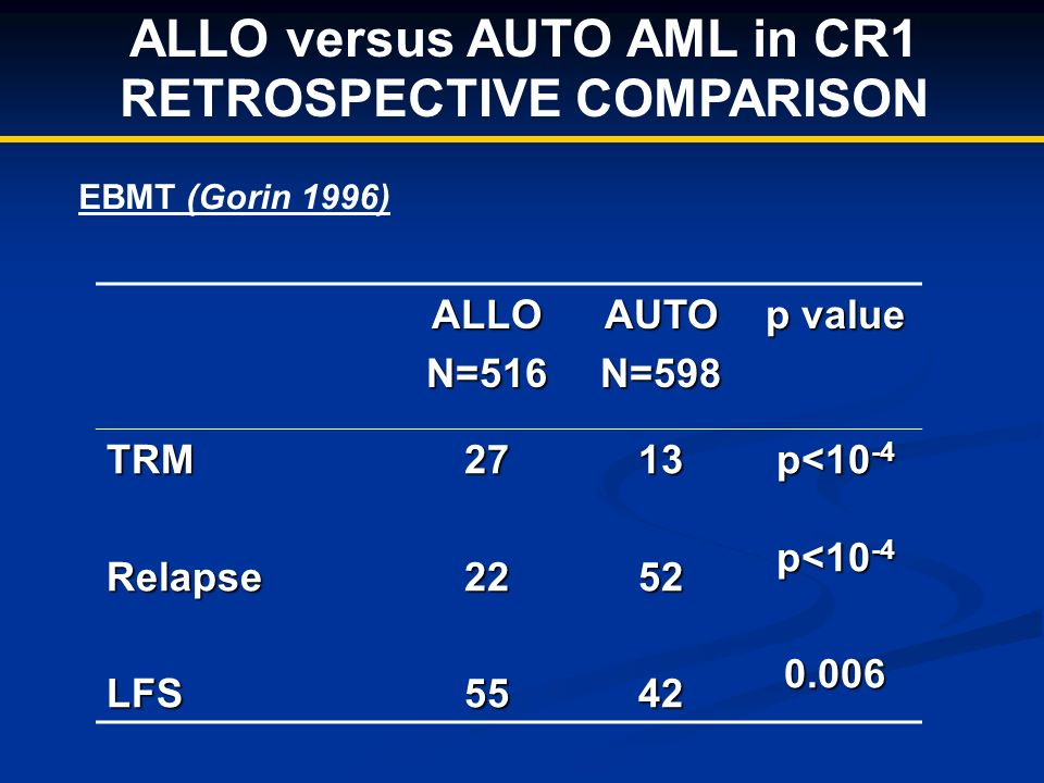 ALLO versus AUTO AML in CR1 RETROSPECTIVE COMPARISONALLON=516AUTON=598 p value TRMRelapseLFS272255135242 p<10 -4 0.006 EBMT (Gorin 1996)