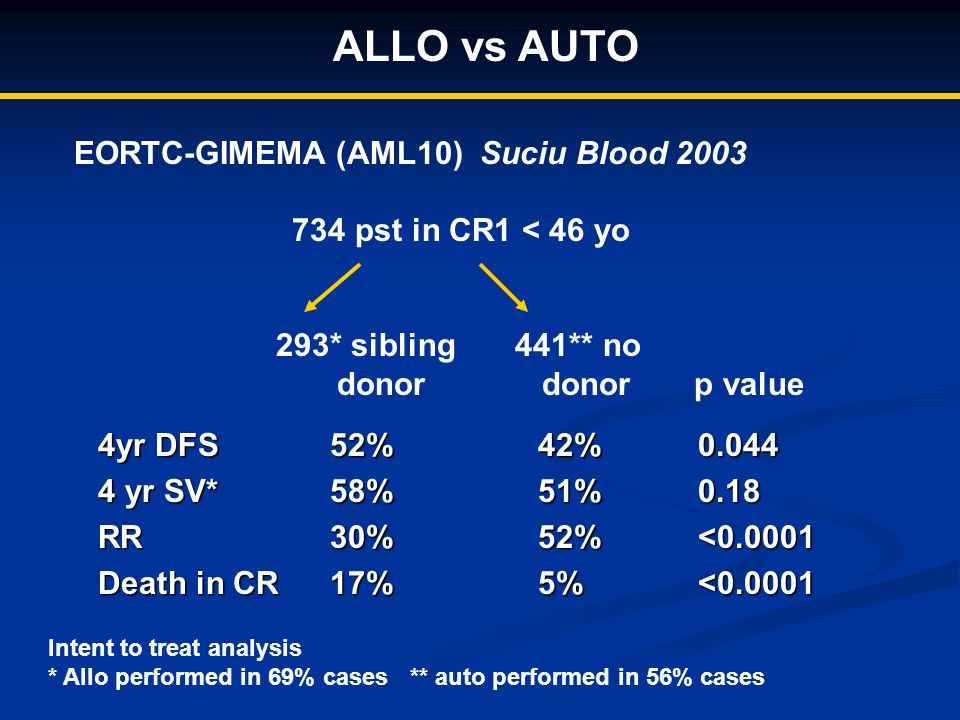 ALLO vs AUTO EORTC-GIMEMA (AML10) Suciu Blood 2003 734 pst in CR1 < 46 yo 293* sibling 441** no donor donor p value 4yr DFS 4 yr SV* RR Death in CR 52%58%30%17%42%51%52%5%0.0440.18<0.0001<0.0001 Intent to treat analysis * Allo performed in 69% cases ** auto performed in 56% cases