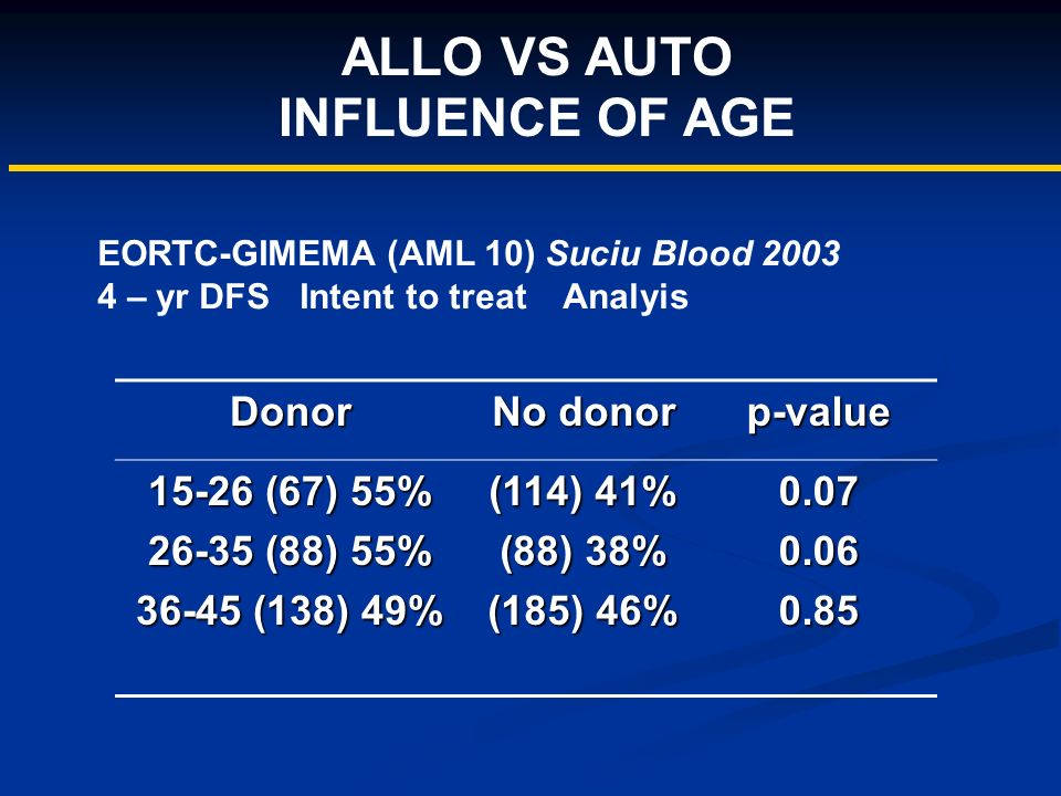 ALLO VS AUTO INFLUENCE OF AGE Donor No donor p-value 15-26 (67) 55% 26-35 (88) 55% 36-45 (138) 49% (114) 41% (88) 38% (185) 46% 0.070.060.85 EORTC-GIM