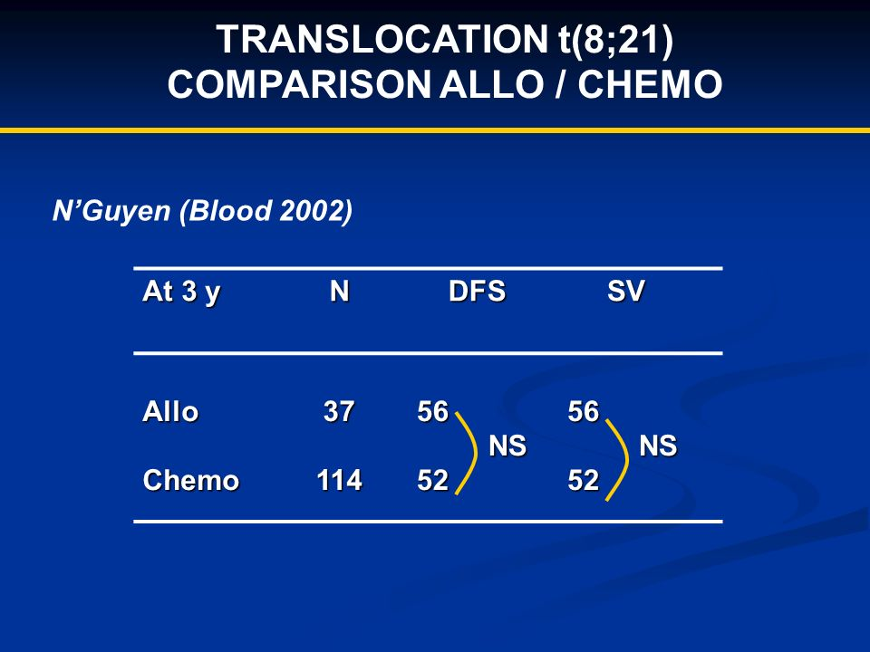 TRANSLOCATION t(8;21) COMPARISON ALLO / CHEMO At 3 y N DFS DFS SV SV AlloChemo3711456 NS NS5256 52 NGuyen (Blood 2002)
