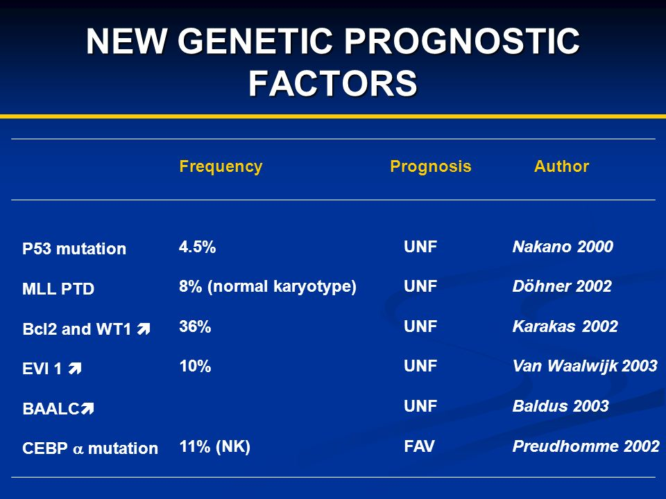NEW GENETIC PROGNOSTIC FACTORS Frequency 4.5% 8% (normal karyotype) 36% 10% 11% (NK) Prognosis UNF FAV Author Nakano 2000 Döhner 2002 Karakas 2002 Van Waalwijk 2003 Baldus 2003 Preudhomme 2002 P53 mutation MLL PTD Bcl2 and WT1 EVI 1 BAALC CEBP mutation