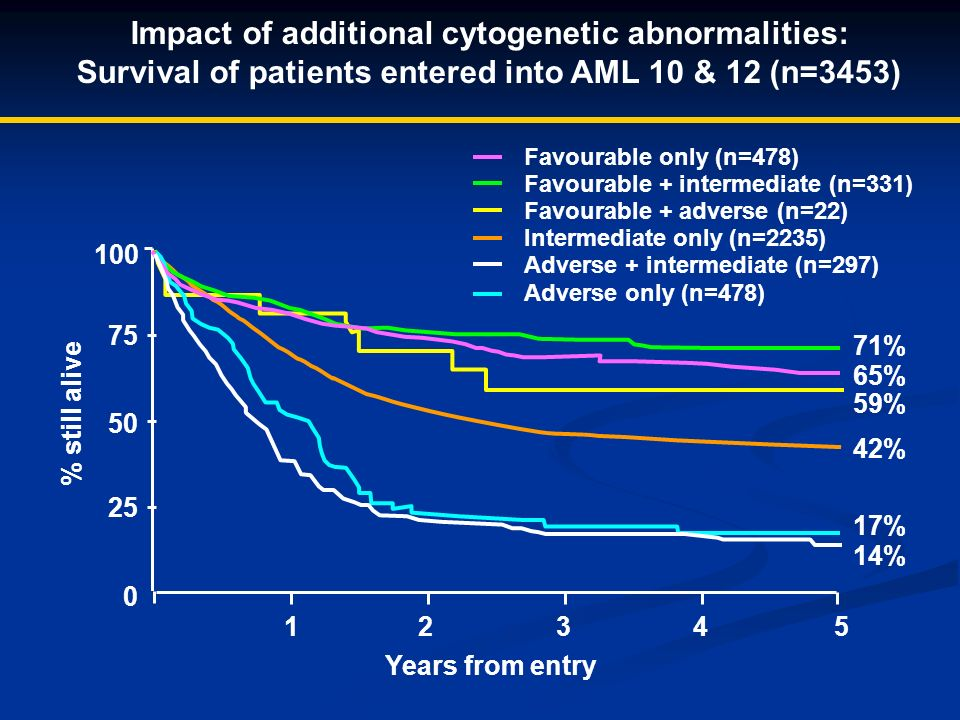Impact of additional cytogenetic abnormalities: Survival of patients entered into AML 10 & 12 (n=3453) 100 50 75 25 0 012345 Years from entry % still alive Favourable only (n=478) Favourable + intermediate (n=331) Favourable + adverse (n=22) Intermediate only (n=2235) Adverse + intermediate (n=297) Adverse only (n=478) 71% 65% 59% 42% 17% 14%