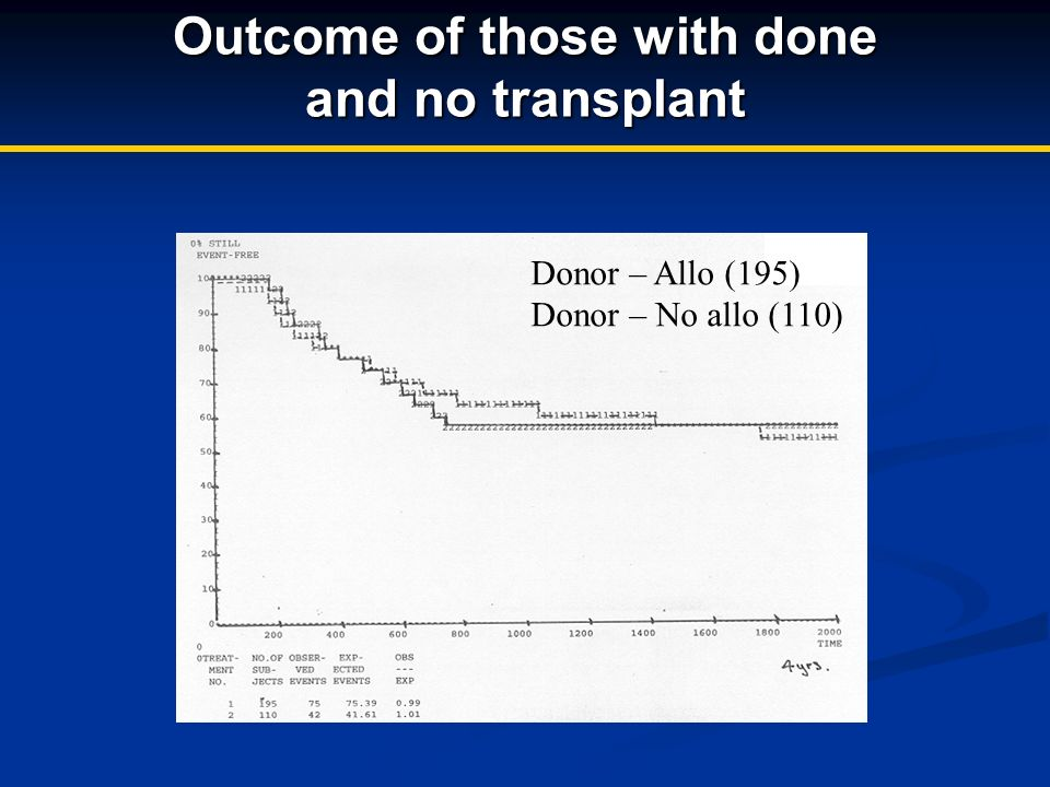 Outcome of those with done and no transplant Donor – Allo (195) Donor – No allo (110)